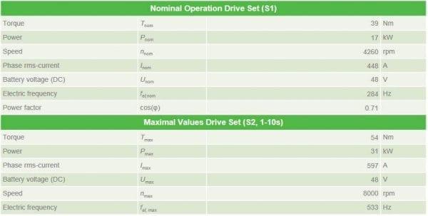 Elektorauto-Bausatz-Motor-51kW-technische-Daten-Inverter-Set